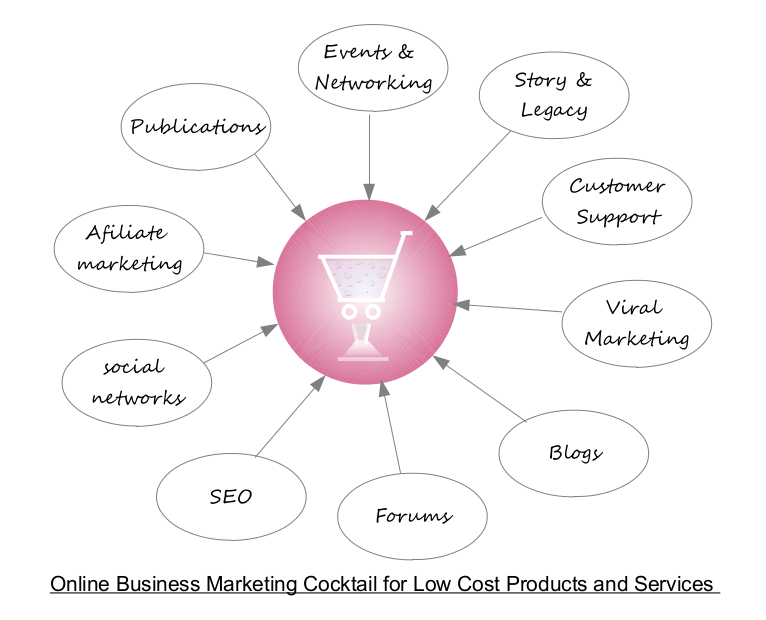 Marketing Cocktail Low Cost Products and Services