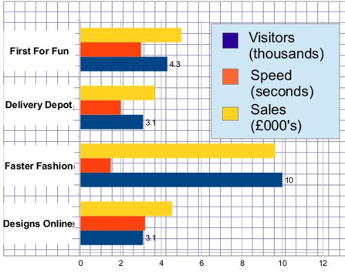 Website Speed Fun Bar Chart